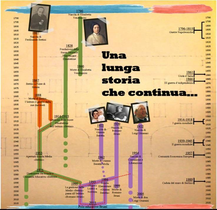 pannello-albero-genealogico